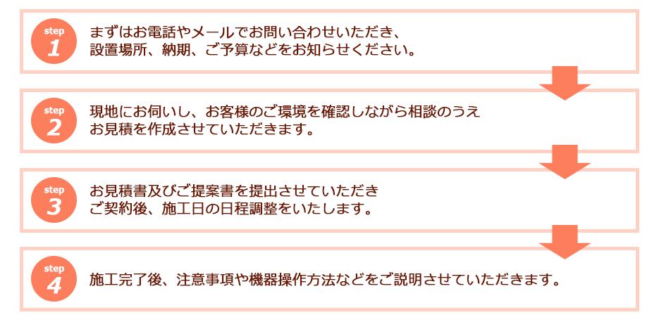 導入までの流れ 兵庫・尼崎・大阪 トータルプラン